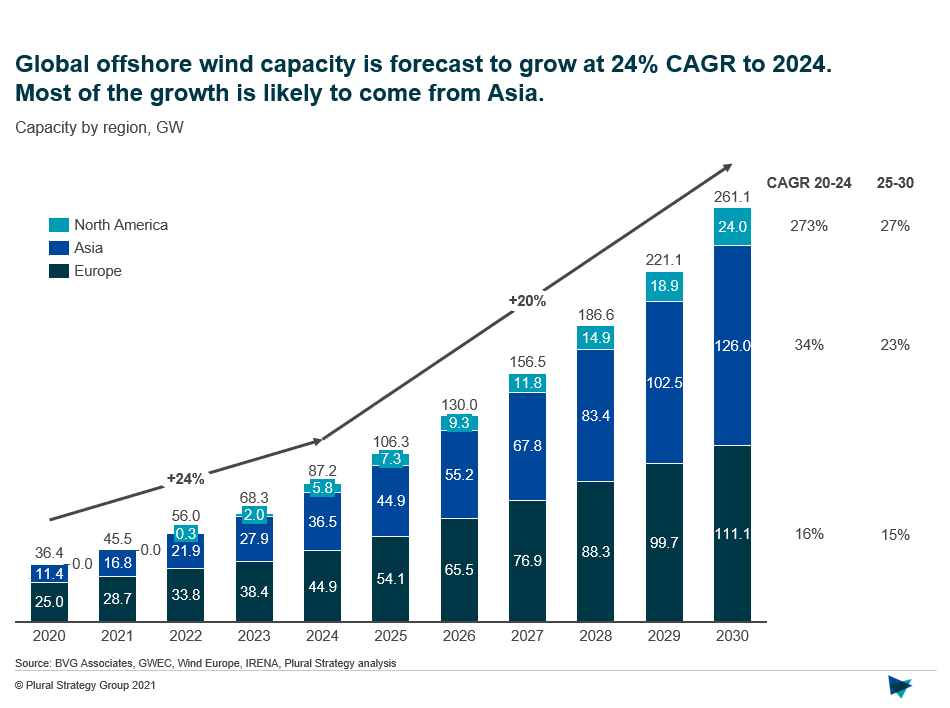 Graph by Plural Strategy showing Offshore Wind Capacity Growth April 2021 by geographical region